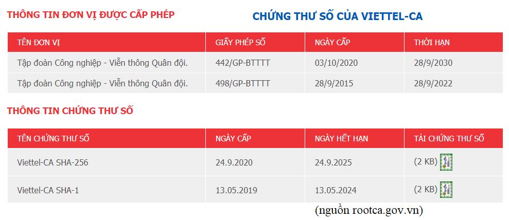 Giay Phep Chu Ky So Viettel